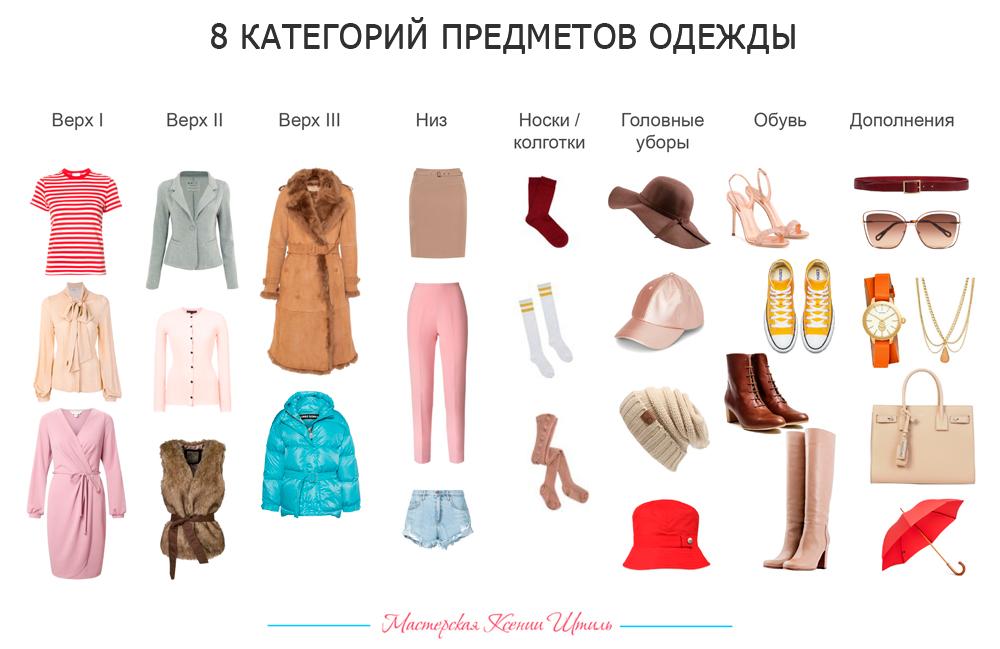 8 категорий предметов одежды