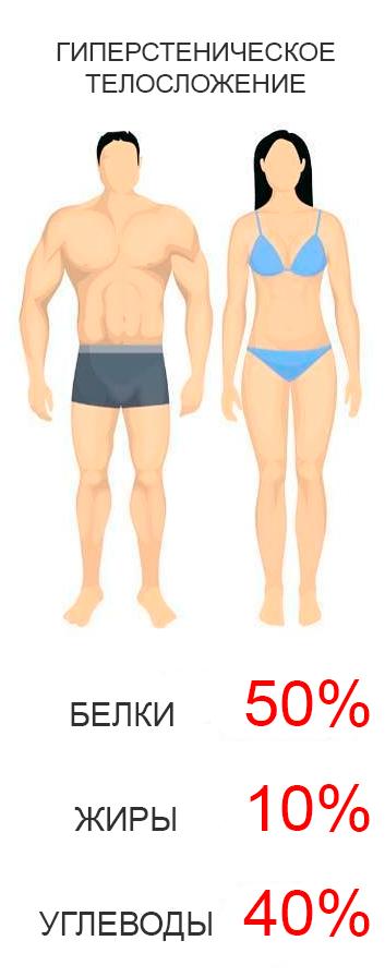 Гиперстенический тип телосложения
