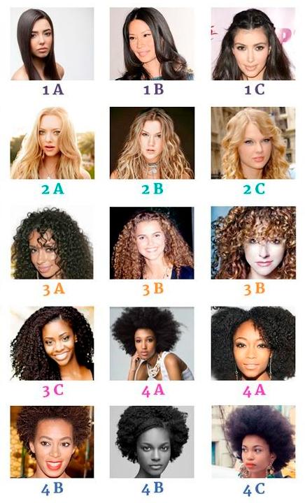 Классификация типов волос по curly girl method