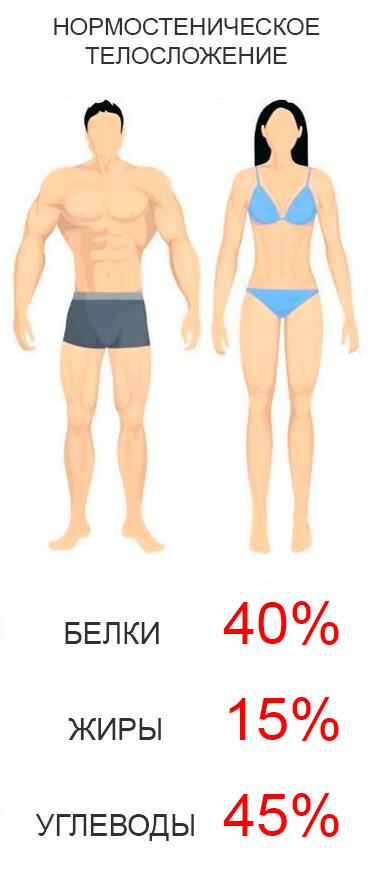 Нормостенический тип телосложения